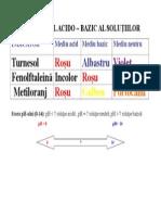 caracterul_acido
