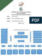 Mapa Conceptual Del Concepto de Scm y Las Fases