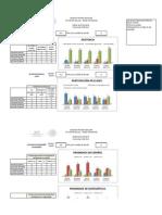 Gráfica Comparativa de Los Cinco Bimestres.