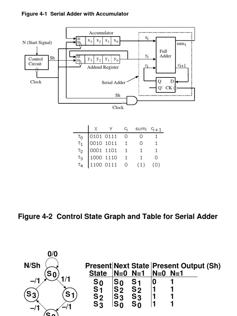 Full Adder State Diagram Trusted Wiring Serial Division Mathematics Multiplication Schematic