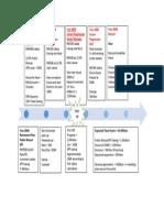 Finance Plan Assignment