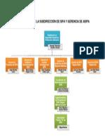 Organigrama de La Subdirección de Sipa y Gerencia de Asipa