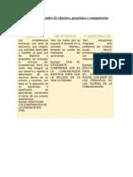 BLOQUE IICuadro comparativo de objetivos propositos y competencias.docx