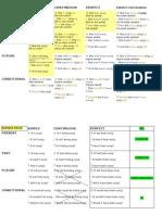 Chart of Verbal Tenses