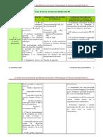 MAA- Metodologias Opreracionalização II