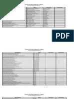 Ilocos Region-directory of Rbo's