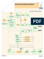 HACCP Planrefinedpalm,Plamkerneloil 2010