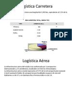 Datos Logística