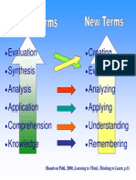Blooms Taxonomy Questioning
