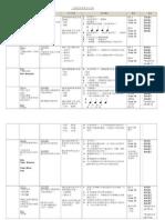 T1 RPT DSM cth 1