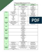 kerry bealls curriculum chart