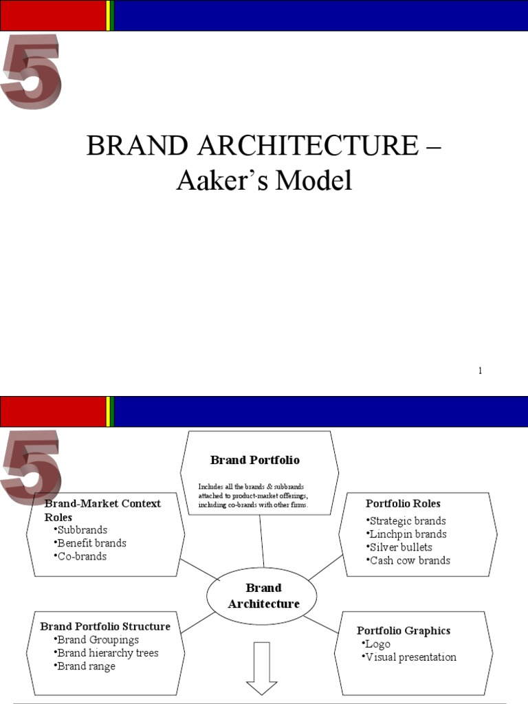 Brand Architecture Aakers Model Brand Market Economics - Brand architecture models