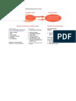 Criteria for Dengue