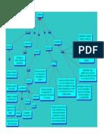 mapa de las proteinas