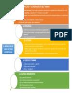 El Modelo de Los Cinco Factores Contextuales