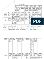 Methods Chart