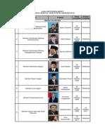 Tabel Menteri Poto