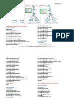 Programacion de Inter-Vlan y DHCP