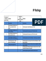 Ceep Ip Ratings