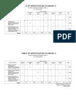 Table of Specification in Hekasi V Summative 4th Grading