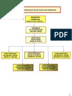 Contoh Carta Organisasi Kelab Sukan