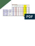 Diseño de Estructura de Costos Unitarios de Equipos