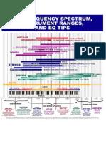 2013-05-11_14-46-31__frequencies_scheme