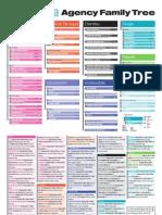 DigitalMedia Agency Family Tree
