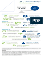 Federal Budget Infographic 2013
