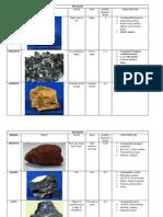Tabla de Minerales!