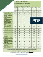 Newell Tech-Artifical Lift Comparison Chart
