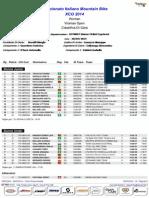 Campionato italiano Gorizia donne