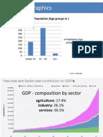 India Demographics