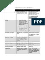 Annex - Special Proceedings.printable