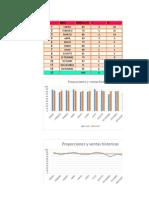 Graficos Proyecciones y Desviaciones
