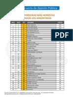Personas más honestas según una encuesta en la que participaron argentinos