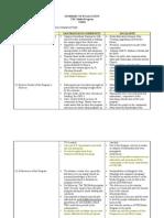 Summary of Evaluation per Area