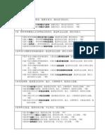 KSSR 华小内容标准_edit52Mac 2014.Do c
