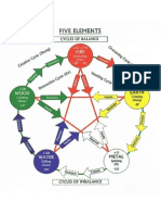 Pentagram of 5 Chinese Elements Diagram