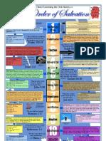 Ordo Salutis Chart