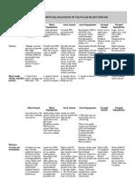 Tabel Perbedaan Kelainan Katup