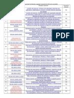 Lista Normativelor Prezente in Laborator