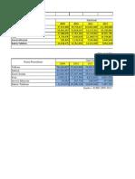 Ringkasan aset tetap, profitabilitas dan total aset