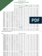 Opening Stocks of Fertilizers by Factofertry