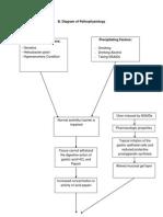 Patho Diagram