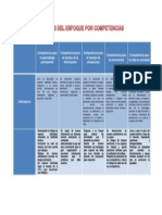 Cuadro de Analisis Del Enfoque de Competencia