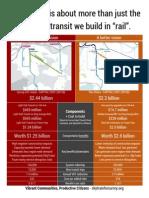 Quick Facts Sheet - Surrey Rapid Transit Vision