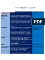 Directivas Basicas de configuracion en fichero Apache.docx