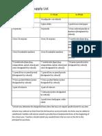 2014 Fundamental Supply List Process
