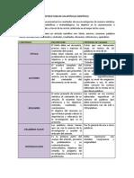 Estructura de Un Artículo Científico